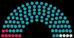 Elenco dei pareri del Parlamento Gemeinderat Eichenau sulla petizione con l'argomento Keine Hauptbuslinie durch die Wohnstraße - Allinger Straße in Eichenau