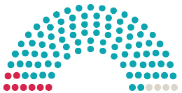 Схема на становища от Парламента Gemeinderat Eichenau към петицията с темата Keine Hauptbuslinie durch die Wohnstraße - Allinger Straße in Eichenau