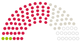 Схема на становища от Парламента Gemeinderat Südbrookmerland към петицията с темата Realschule und Grundschule Südbrookmerland