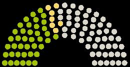 A Parlament diagrammja Stadtrat Syke a témához fűződő petícióhoz Straßenausbaubeitragssatzung - Strabs - abschaffen