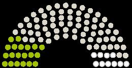 Diagram of Parliament's Gemeinderat Roetgen opinions on the petition on the subject of Unterstützung für ein ethisches, menschenwürdiges Altenheim in Roetgen