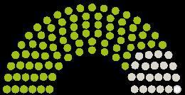 Diagram över parlamentets Kreistag Landkreis Peine yttranden om petition med ämnet Das Klinikum Peine muss erhalten bleiben