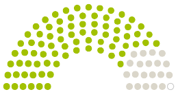 Схема на становища от Парламента Kreistag Landkreis Peine към петицията с темата Das Klinikum Peine muss erhalten bleiben