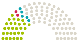 Diagrama de avize a Parlamentului Deutscher Bundestag Germania la petiția cu subiectul Soforthilfe für Studierende JETZT!