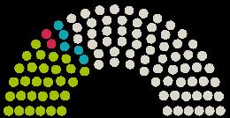 A Parlament diagrammja Deutscher Bundestag Németország a témához fűződő petícióhoz Soforthilfe für Studierende JETZT!