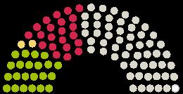 Diagram of Parliament's Gemeinderat Heilbronn opinions on the petition on the subject of Rad- und Fußweg durch den Lerchenbergtunnel Heilbronn