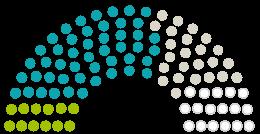 A Parlament diagrammja Stadtrat Mindelheim a témához fűződő petícióhoz Holzbaur-Buchen und Garten retten!
