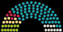 Diagram of Parliament's Gemeinderat Hüllhorst opinions on the petition on the subject of Grundschulkonzept für Hüllhorst: Wir fordern den Erhalt aller bestehenden Schul- und Teilstandorte!