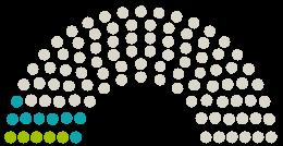 A Parlament diagrammja Nationalrat Ausztria a témához fűződő petícióhoz Endlich Anerkennung für Pflegeberufe!