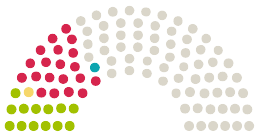 Diagramm der Stellungnahmen aus dem Parlament Deutscher Bundestag Deutschland zu der Petition mit dem Thema Abschaffung der Mundschutz- bzw. Maskenpflicht in Deutschland