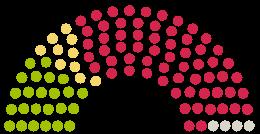 Diagram of Parliament's Stadtverordnetenversammlung Wildau opinions on the petition on the subject of Protest gegen die entwürdigende Entlassung von Herrn Kerber!