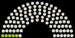 Diagrama de avize a Parlamentului Gemeinderat Tutzing la petiția cu subiectul 5G-Moratorium für Tutzing: Erhalt einer gesunden und zukunftsfähigen Lebenswelt