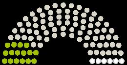 Схема на становища от Парламента Rat der Stadt Кьолн към петицията с темата #RettetDasKölnerGrünsystem Wir fordern endlich Konsequenzen aus den Krisen unserer Zeit