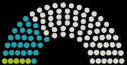 Схема на становища от Парламента Gemeinderat Besigheim към петицията с темата Lehmgrube Besigheim