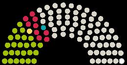Parlamento nuomonių diagrama Thüringer Landtag Tiuringija prie peticijos su tema Kita-Öffnung: Gegen Wechselmodell & Hygienevorschriften die päd. Konzepte untergraben