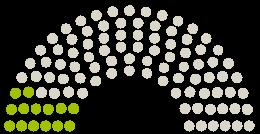 A Parlament diagrammja Stadtrat Passau a témához fűződő petícióhoz #Bierzeltsexismus Aktion gegen das Donaulied