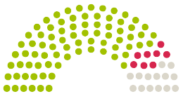 Elenco dei pareri del Parlamento Stadtrat Nienburg/Weser sulla petizione con l'argomento Keine Straßenausbaubeiträge (Strabs) in Nienburg/Weser