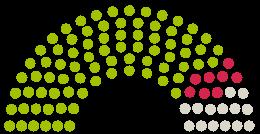 Parlamendi diagramm Stadtrat Nienburg/Weser arvamustega petitsioonile teemaga Keine Straßenausbaubeiträge (Strabs) in Nienburg/Weser