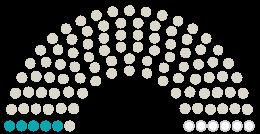 Diagram of Parliament's Gemeinderat Graben-Neudorf opinions on the petition on the subject of Nein zur Geothermie in Graben-Neudorf und Waghäusel