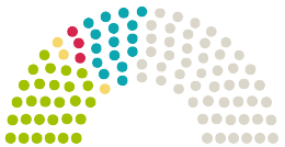 Diagrama de avize a Parlamentului Deutscher Bundestag Germania la petiția cu subiectul Keine Fahrverbote Für Motorräder An Sonn- Und Feiertagen