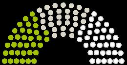 Diagram of Parliament's Stadtverordnetenversammlung Lorch opinions on the petition on the subject of Lorch am Rhein Erhöhung der Grundsteuer A & B