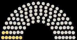Diagram of Parliament's Gemeinderat Unterkirnach opinions on the petition on the subject of Das Ackerloch erhalten