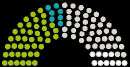 Diagram of Parliament's Kreistag Sonneberg opinions on the petition on the subject of Krankenhausstandort Neuhaus am Rennweg erhalten!