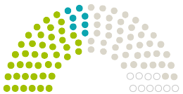 Elenco dei pareri del Parlamento Kreistag circondario di Sonneberg sulla petizione con l'argomento Krankenhausstandort Neuhaus am Rennweg erhalten!