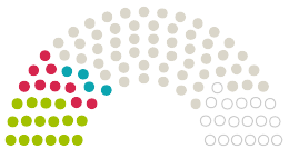 Diagram komentárov z Parlamentu  Bad Kreuznach na petíciu s danou témou Rettet unsere Salinen in Bad Kreuznach