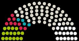 A Parlament diagrammja  Bad Kreuznach a témához fűződő petícióhoz Rettet unsere Salinen in Bad Kreuznach
