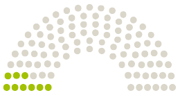 Parlamento nuomonių diagrama Thüringer Landtag Tiuringija prie peticijos su tema Für mehr Personal und finanzielle Mittel für Kindertagesstätten in Thüringen!