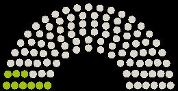 Parlamendi diagramm Thüringer Landtag Tüüringi arvamustega petitsioonile teemaga Für mehr Personal und finanzielle Mittel für Kindertagesstätten in Thüringen!