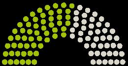 A Parlament diagrammja Gemeinderat Illesheim a témához fűződő petícióhoz Energiewende umsetzen - Bürgerenergie für Illesheim
