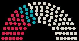 Diagram of Parliament's Gemeinderat Kirchzarten opinions on the petition on the subject of Dreisambad öffnen!