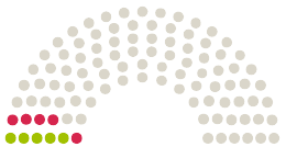 Схема на становища от Парламента Stadtrat Neunburg vorm Wald към петицията с темата Das Neunburger Freibad öffnen!  –  Finanzierung der Mehrkosten durch die Stadt Neunburg vorm Wald