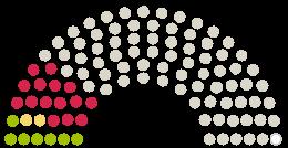 A Parlament diagrammja Stadtrat Monheim am Rhein a témához fűződő petícióhoz Gegen den Kahlschlag am Monheimer Tor - Für eine Planung mit den Bäumen