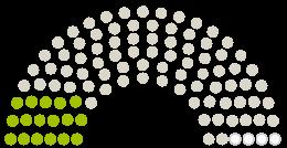 Diagram of Parliament's Stadtrat Weißenburg in Bayern opinions on the petition on the subject of Ja zum kommunalen Wohnungsbau auf dem Gassla-Areal - Faire Miete in guter Lage für alle!