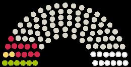 Grafiek van standpunten van het parlement Kreistag Landkreis Diepholz naar de petitie met het onderwerp Planung und Bau Zentralkrankenhaus Landkreis Diepholz vorerst stoppen