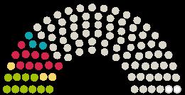 "A Parlament diagrammja Gemeinderat Zetel a témához fűződő petícióhoz Keine weitere Genehmigung für den Bau des ""Autohofs"" Ellens"