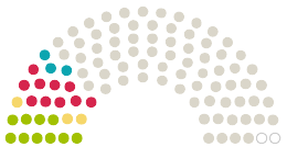 """Diagram of Parliament's Gemeinderat Zetel opinions on the petition on the subject of Keine weitere Genehmigung für den Bau des """"Autohofs"""" Ellens"""