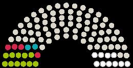 Diagrama de avize a Parlamentului Stadtrat Jena la petiția cu subiectul Verkehrswende in Jena! Für Klimaschutz und Lebensqualität in unserer Stadt