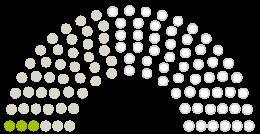 Diagram of Parliament's Verbandsgemeinderat Zweibrücken-Land opinions on the petition on the subject of Erhalt der Grundschule Bottenbach