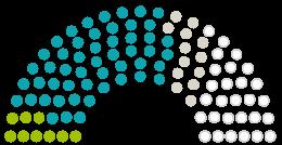 Diagram of Parliament's Gemeindevertretung Biebesheim am Rhein opinions on the petition on the subject of Beibehalt bzw. Ausweitung der Sperrung der Natostraße in Biebesheim / Rhein