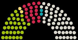 Parlamento nuomonių diagrama Schleswig-Holsteinischer Landtag Šlėzvigas-Holšteinas prie peticijos su tema Straßenausbaubeiträge in Schleswig-Holstein dauerhaft abschaffen
