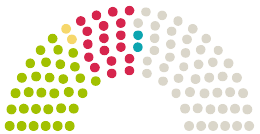 Diagram of Parliament's Schleswig-Holsteinischer Landtag Schleswig-Holstein opinions on the petition on the subject of Straßenausbaubeiträge in Schleswig-Holstein dauerhaft abschaffen