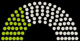 Diagram of Parliament's Gemeinderat Erdmannhausen opinions on the petition on the subject of Sichere Überquerung der Affalterbacher Straße auf Höhe des Kindergartens Regenbogen