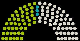 Diagram of Parliament's Stadtrat Neuburg an der Donau opinions on the petition on the subject of Sichere Geh- und Fahrradwege für Neuburg!