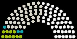Diagram of Parliament's Stadtverordnetenversammlung Kelsterbach opinions on the petition on the subject of Sicheres kelsterbacher Unterdorf