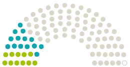 Diagram över parlamentets Landtag Nordrhein-Westfalen Nordrhein-Westfalen yttranden om petition med ämnet Abschaffung der Maskenpflicht im Unterricht für Kinder ab der 5 Klasse