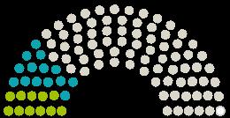 A Parlament diagrammja Landtag Nordrhein-Westfalen Észak-Rajna-Vesztfália a témához fűződő petícióhoz Abschaffung der Maskenpflicht im Unterricht für Kinder ab der 5 Klasse